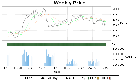 FORM Price-Volume-Ratings Chart