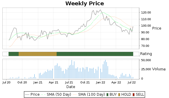 FORTY Price-Volume-Ratings Chart