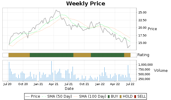 FOR Price-Volume-Ratings Chart