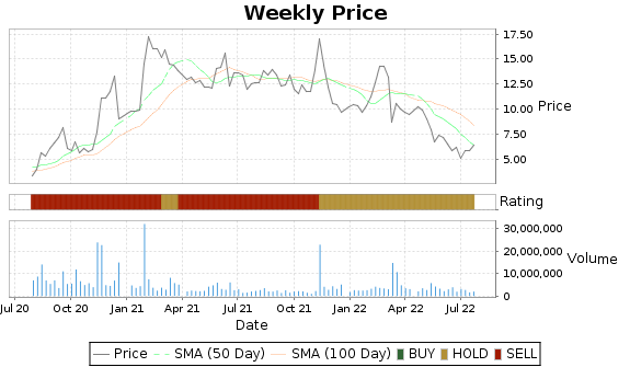 FOSL Price-Volume-Ratings Chart