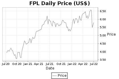 FPL Price Chart