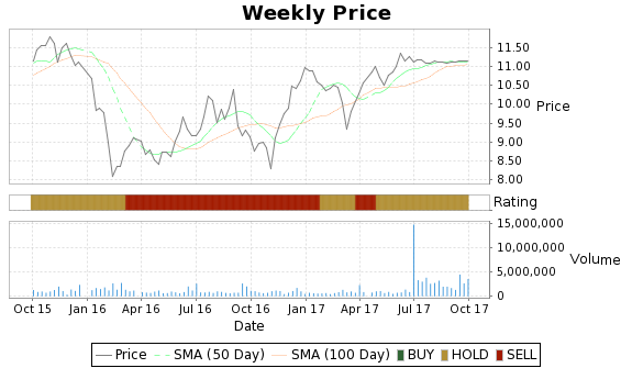 FPO Price-Volume-Ratings Chart
