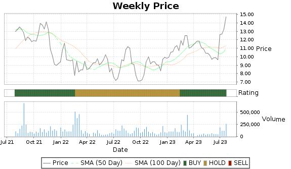 FRD Price-Volume-Ratings Chart