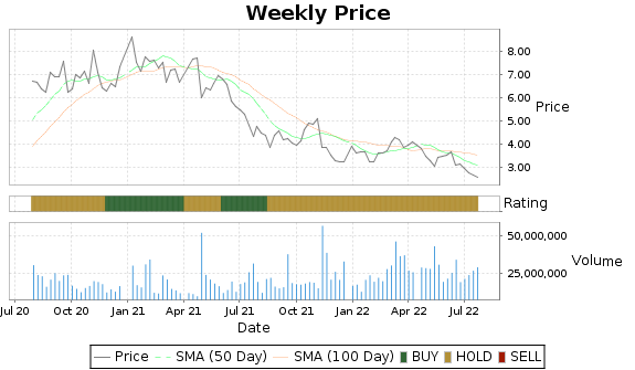 FSM Price-Volume-Ratings Chart