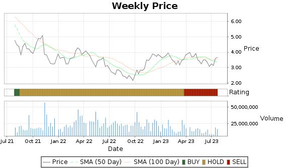 FSM Price-Volume-Ratings Chart