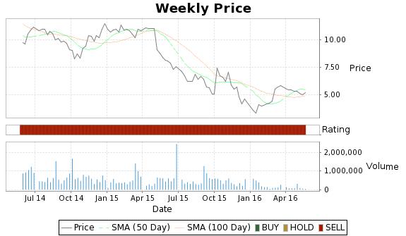 FSYS Price-Volume-Ratings Chart