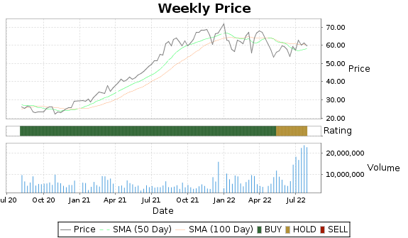 FTNT Price-Volume-Ratings Chart