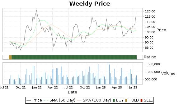 FWRD Price-Volume-Ratings Chart