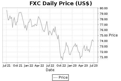 FXC Price Chart
