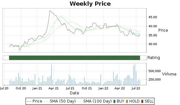 GABC Price-Volume-Ratings Chart