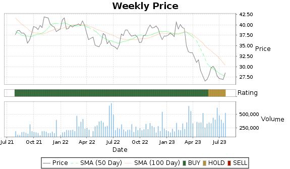 GABC Price-Volume-Ratings Chart
