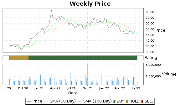 GBCI Price-Volume-Ratings Chart