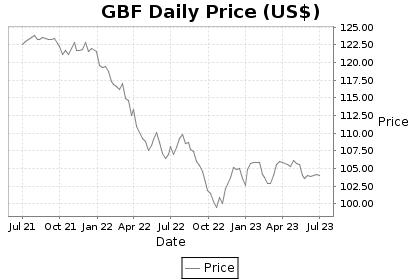 GBF Price Chart