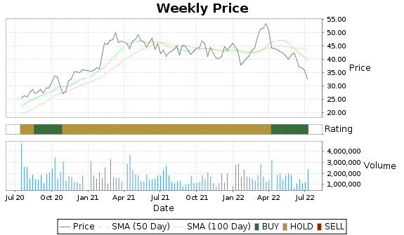 GBX Price-Volume-Ratings Chart