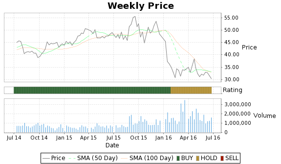 GB Price-Volume-Ratings Chart