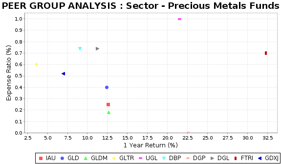 GDXJ Peer Plot Chart