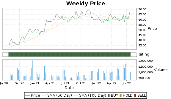 GEF Price-Volume-Ratings Chart