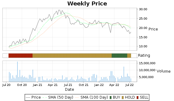 GES Price-Volume-Ratings Chart