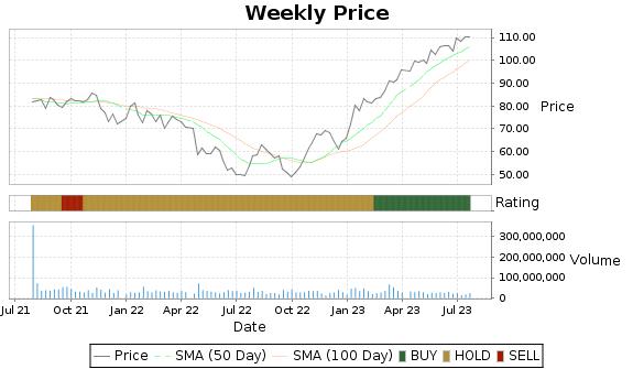 GE Price-Volume-Ratings Chart