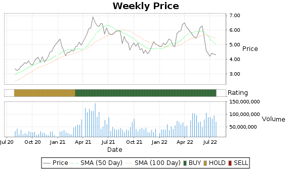 GGB Price-Volume-Ratings Chart