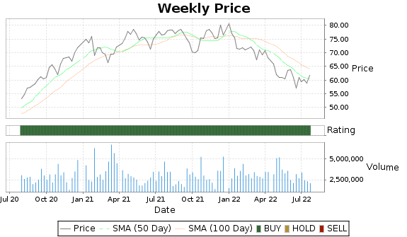 GGG Price-Volume-Ratings Chart