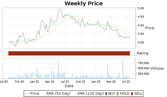 GIFI Price-Volume-Ratings Chart