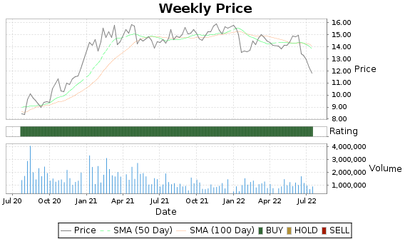 GLDD Price-Volume-Ratings Chart