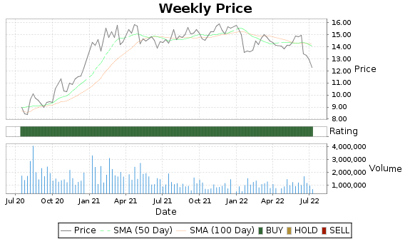 GLDD Price-Volume-Ratings Chart