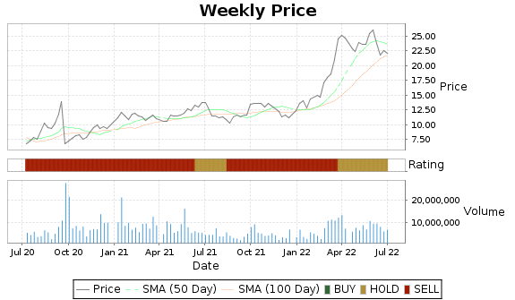 GLNG Price-Volume-Ratings Chart