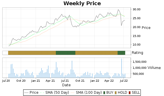 GLP Price-Volume-Ratings Chart
