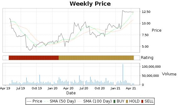GLUU Price-Volume-Ratings Chart