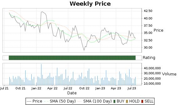 GLW Price-Volume-Ratings Chart