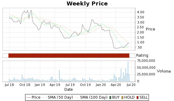 GNC Price-Volume-Ratings Chart