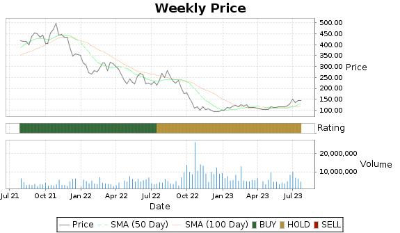 GNRC Price-Volume-Ratings Chart