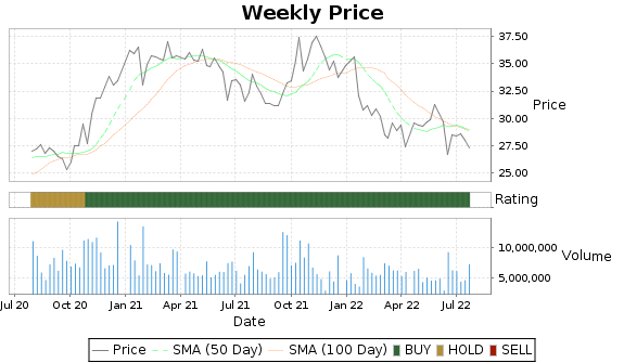 GNTX Price-Volume-Ratings Chart