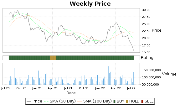 GOLD Price-Volume-Ratings Chart
