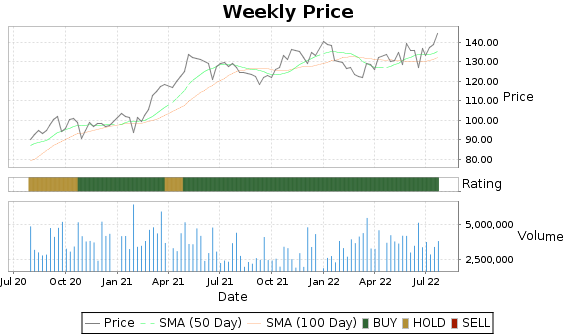 GPC Price-Volume-Ratings Chart