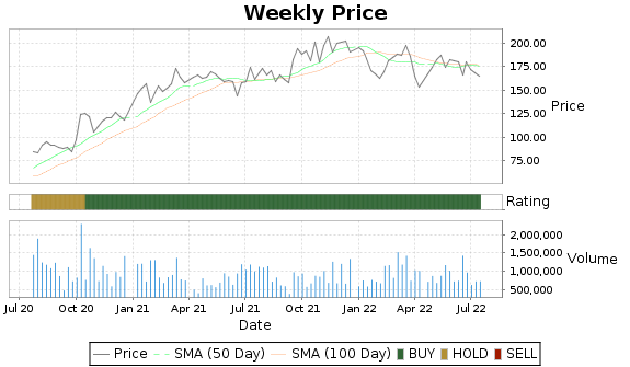 GPI Price-Volume-Ratings Chart