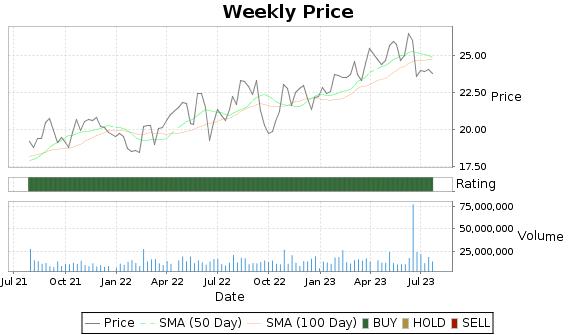 GPK Price-Volume-Ratings Chart