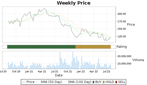 GPN Price-Volume-Ratings Chart