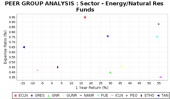 GRES Peer Plot Chart