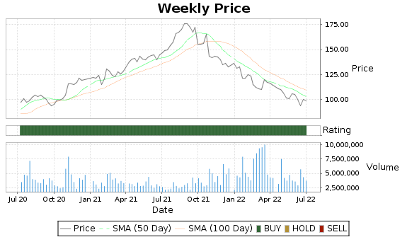 GRMN Price-Volume-Ratings Chart