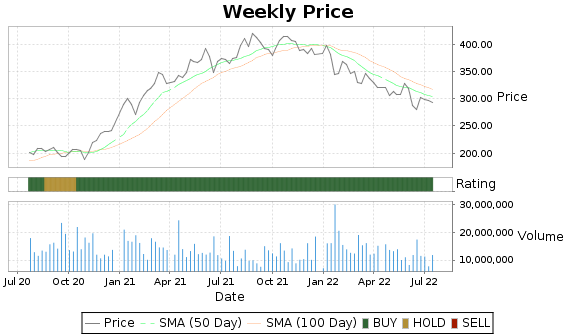 GS Price-Volume-Ratings Chart