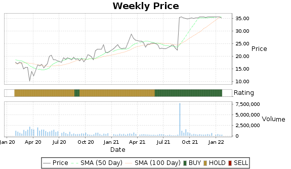 GTS Price-Volume-Ratings Chart