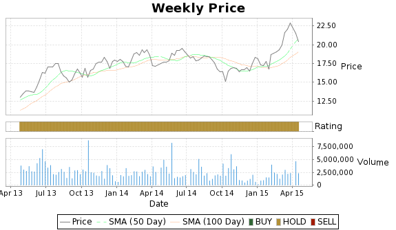 GY Price-Volume-Ratings Chart