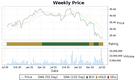 HAIN Price-Volume-Ratings Chart