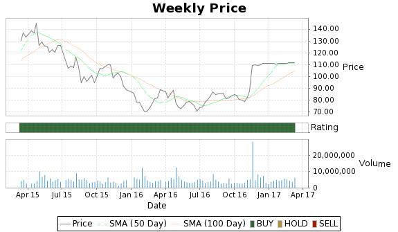 HAR Price-Volume-Ratings Chart