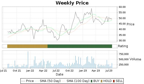 HAYN Price-Volume-Ratings Chart