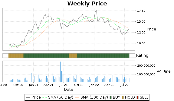 HBAN Price-Volume-Ratings Chart