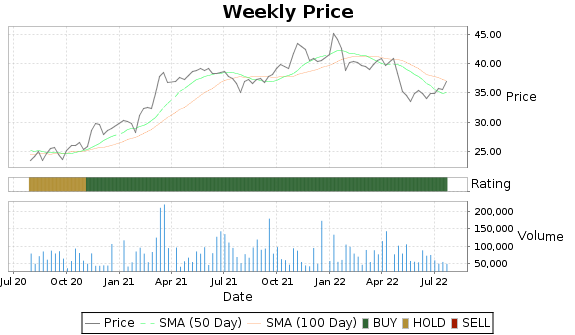 HBCP Price-Volume-Ratings Chart